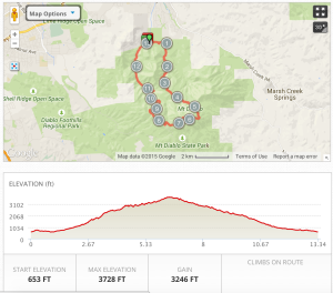 Trail map and elevation gain
